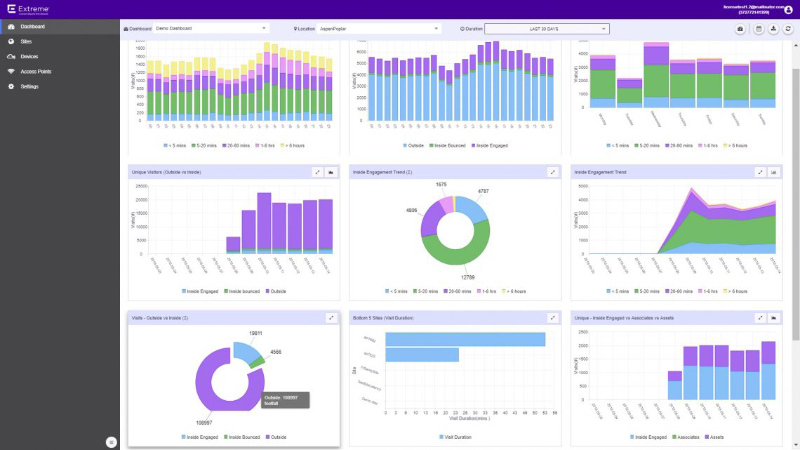 Extreme Networks Management Dashboard