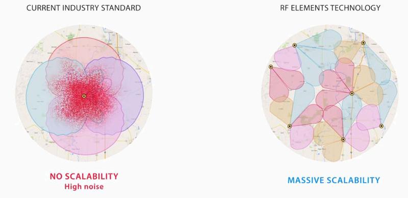 Hohe Skalierbarkeit / Massive Scalability