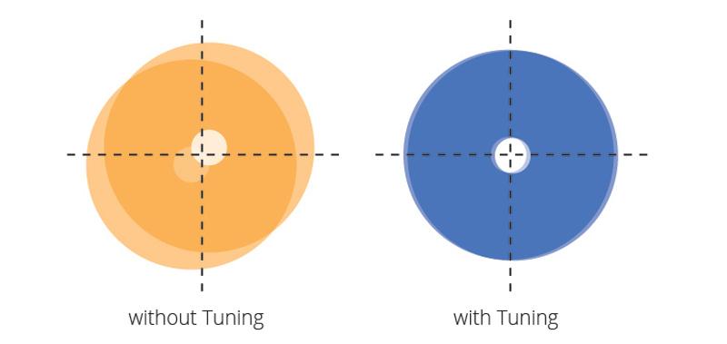Ausgezeichnete Konzentrizität durch Steckertuning bei Lightwin