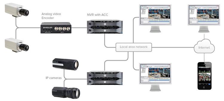 Analoge und IP Kameras - ONVIF Avigilon